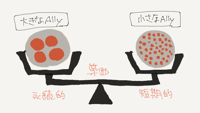 図:大きなA11y、小さなA11yのイメージ
