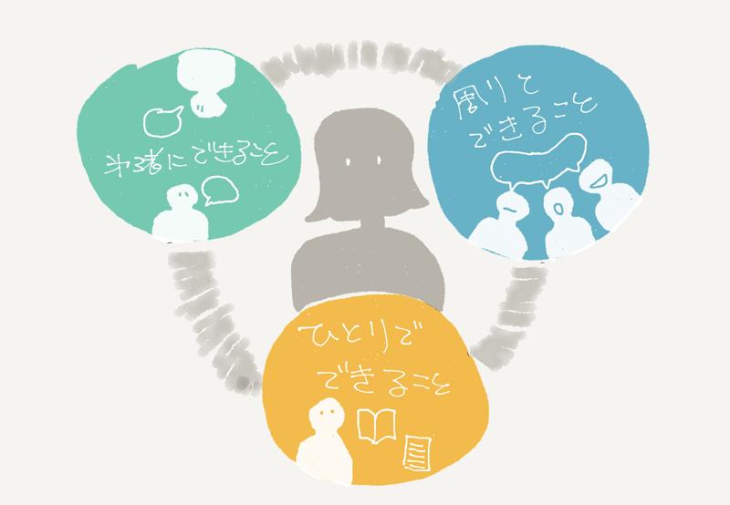 図:自分ひとりでできること、周りの人とできること、第三者にできることのイメージ