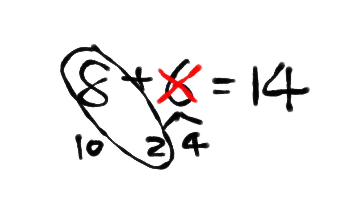 図:8+6=14 6を2と4に分けて6をバツで消す